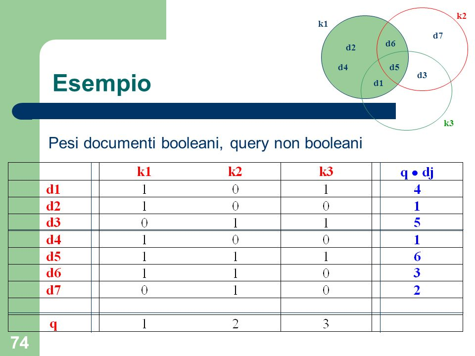 Esempio Pesi documenti booleani, query non booleani d1 d2 d3 d4 d5 d6