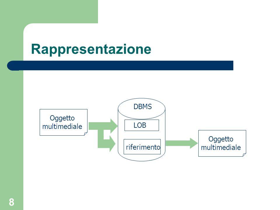 Rappresentazione DBMS Oggetto multimediale LOB Oggetto multimediale