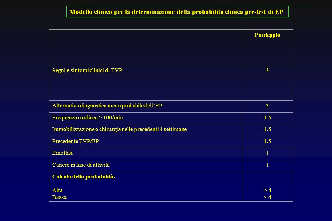 Modello clinico per la determinazione della probabilità clinica pre-test di EP