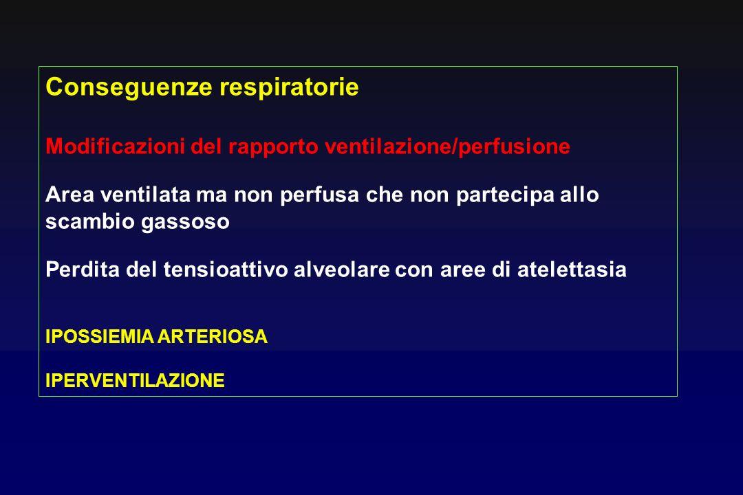 Conseguenze respiratorie Modificazioni del rapporto ventilazione/perfusione Area ventilata ma non perfusa che non partecipa allo scambio gassoso Perdita del tensioattivo alveolare con aree di atelettasia IPOSSIEMIA ARTERIOSA IPERVENTILAZIONE