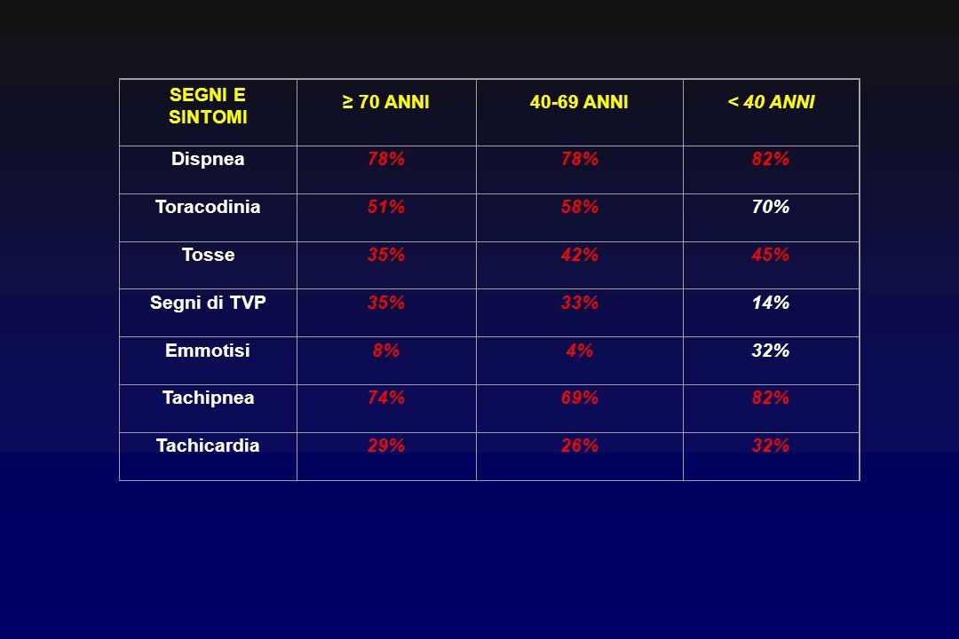 SEGNI E SINTOMI ≥ 70 ANNI. 40-69 ANNI. < 40 ANNI. Dispnea. 78% 82% Toracodinia. 51% 58% 70%