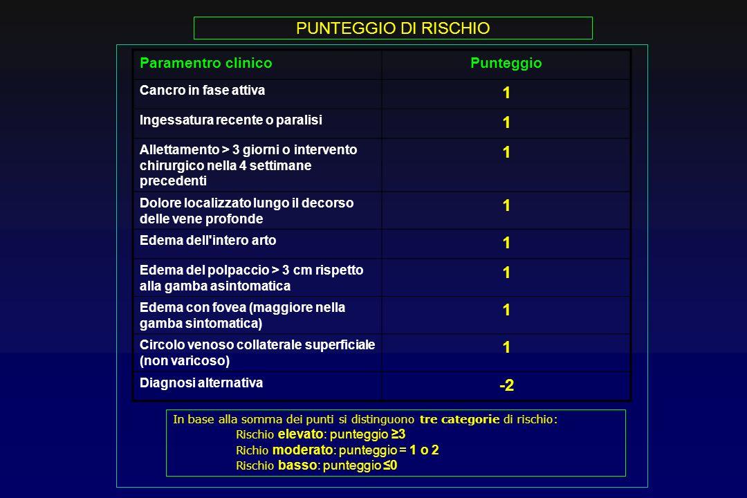 PUNTEGGIO DI RISCHIO 1 -2 Paramentro clinico Punteggio