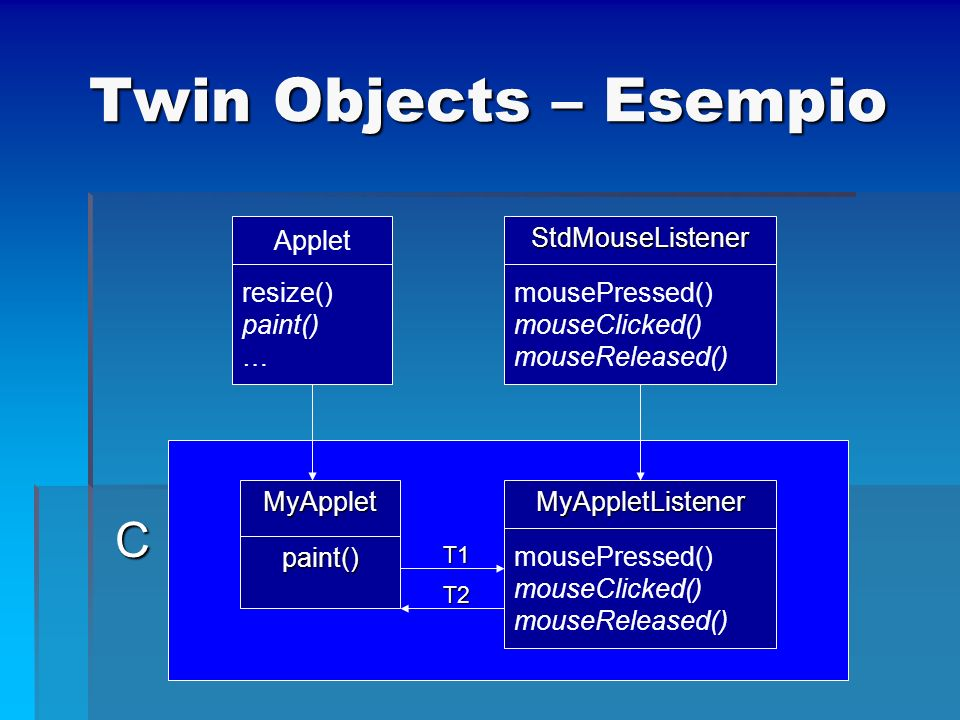 Twin Objects – Esempio C Applet resize() paint() … StdMouseListener