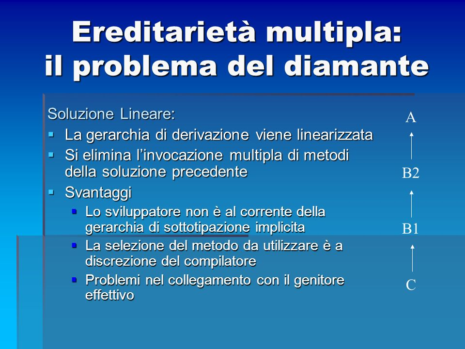 Ereditarietà multipla: il problema del diamante
