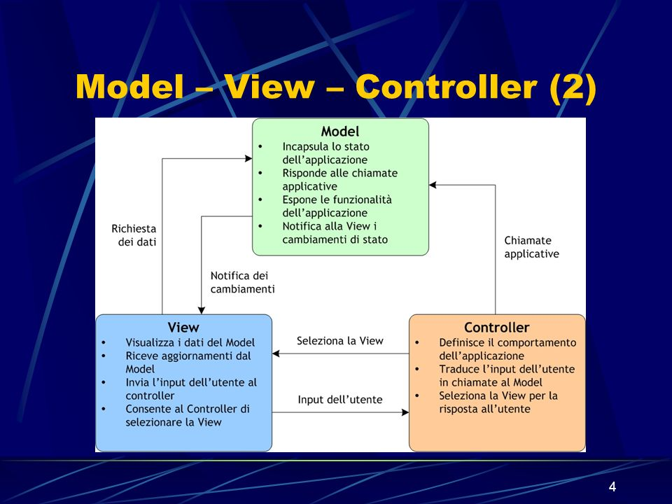 Model – View – Controller (2)