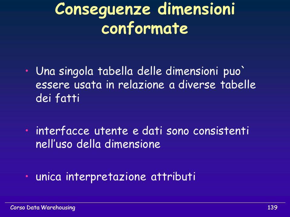 Conseguenze dimensioni conformate