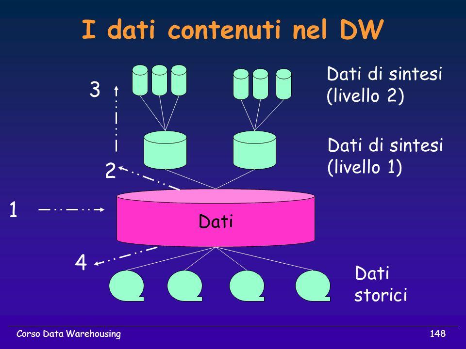 I dati contenuti nel DW 3 2 1 4 Dati di sintesi (livello 2)