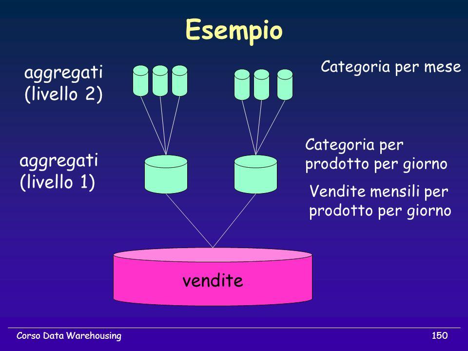 Esempio aggregati (livello 2) aggregati (livello 1) vendite