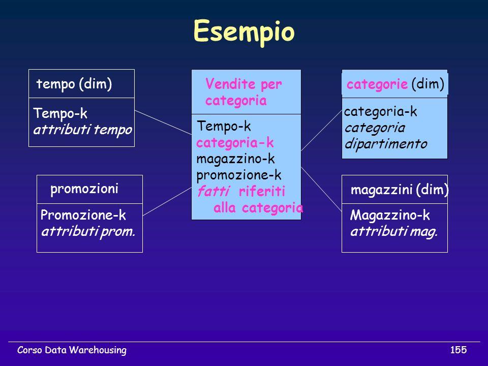 Esempio tempo (dim) Vendite per categoria categorie (dim) Tempo-k