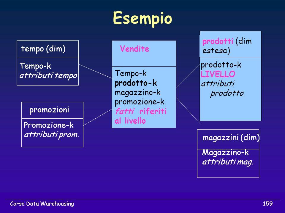 Esempio prodotti (dim estesa) tempo (dim) Vendite Tempo-k