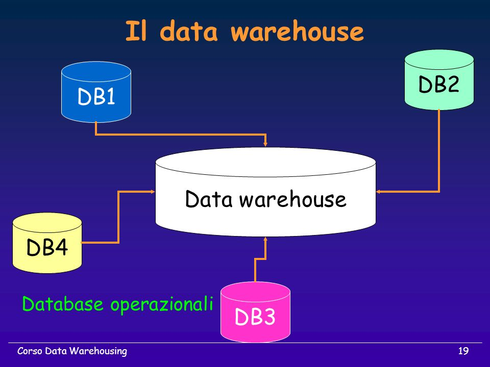 Il data warehouse DB2 DB1 Data warehouse DB4 DB3 Database operazionali
