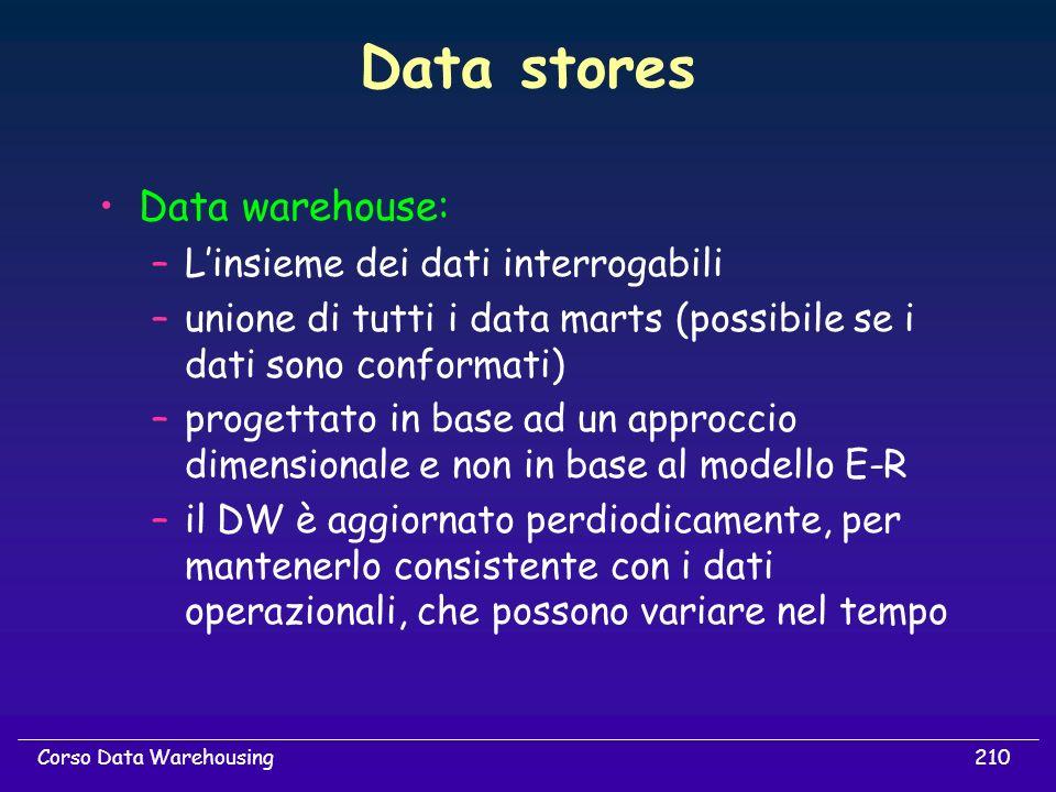 Data stores Data warehouse: L'insieme dei dati interrogabili
