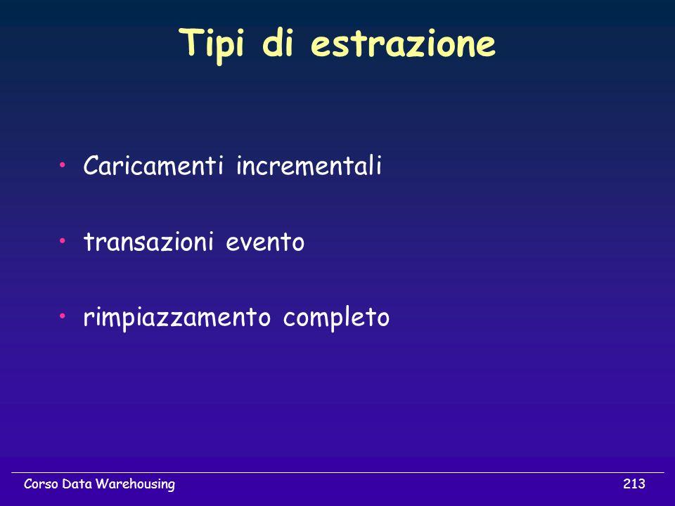 Tipi di estrazione Caricamenti incrementali transazioni evento
