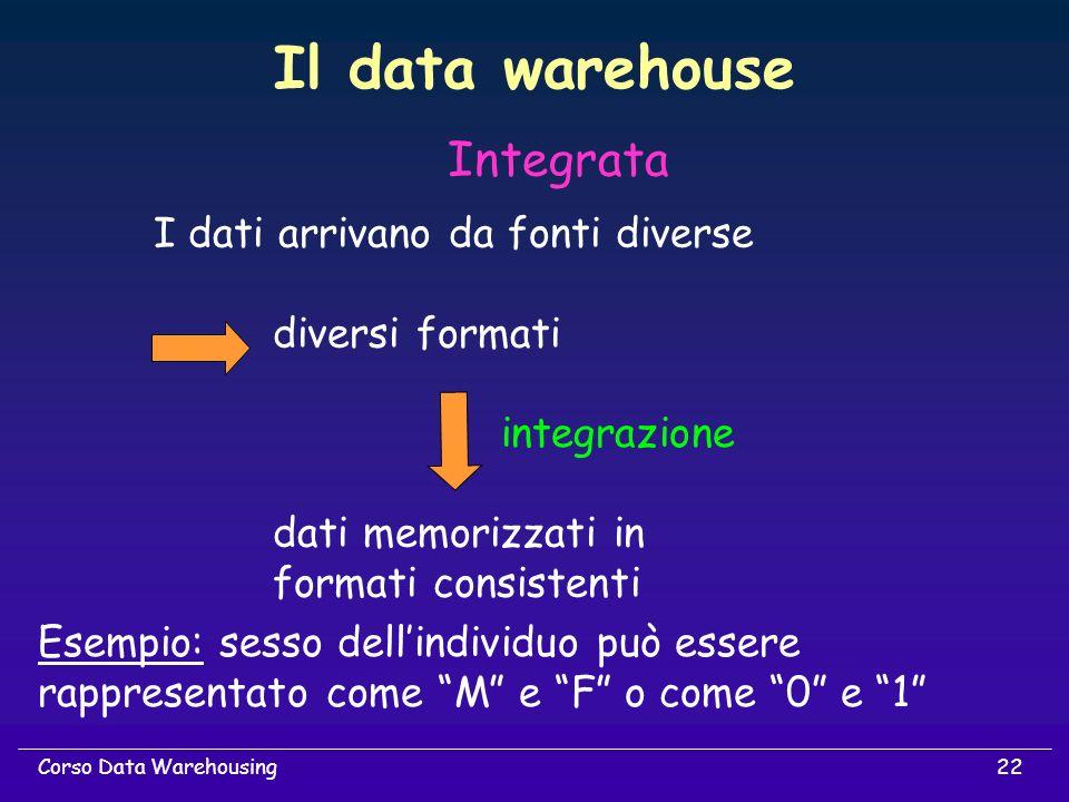 Il data warehouse Integrata I dati arrivano da fonti diverse