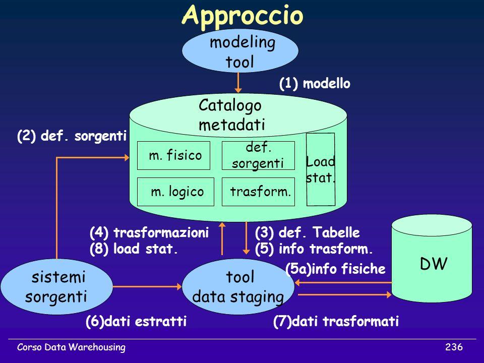 Approccio modeling tool Catalogo metadati DW sistemi sorgenti tool