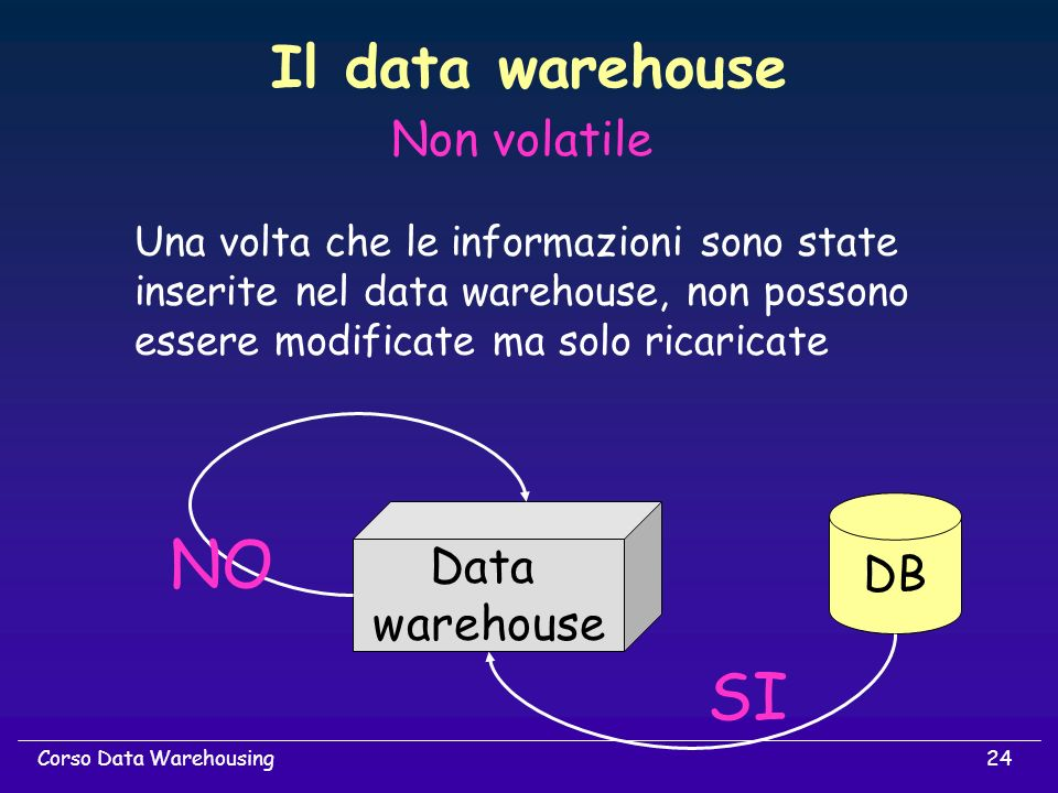 NO SI Il data warehouse Non volatile DB Data warehouse