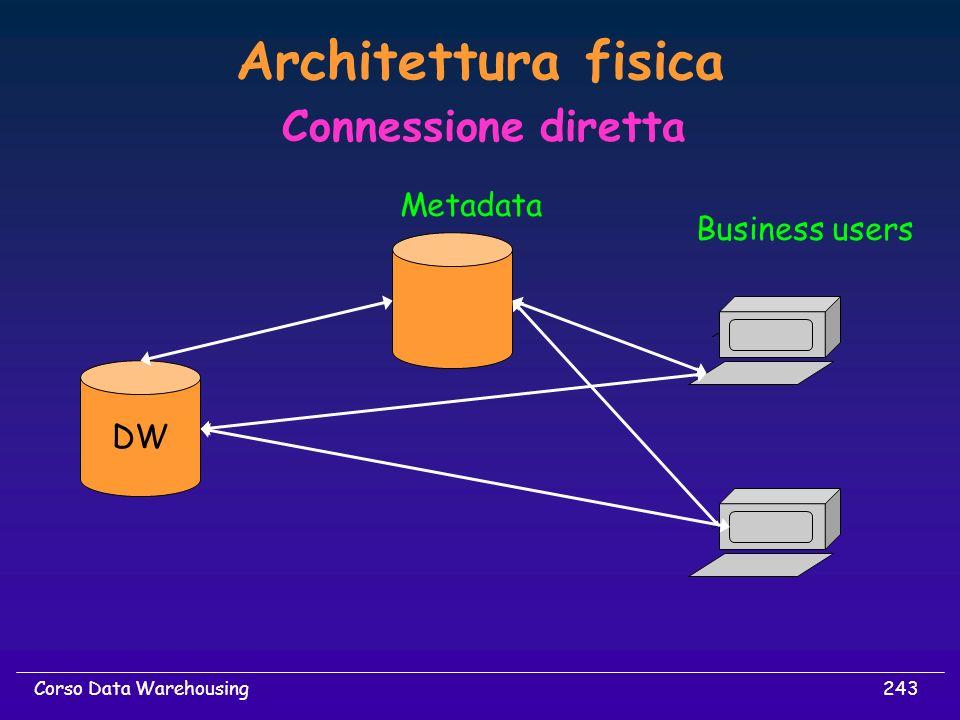 Architettura fisica Connessione diretta Metadata Business users DW
