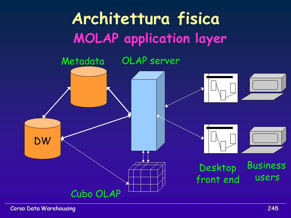 Architettura fisica MOLAP application layer Metadata OLAP server DW