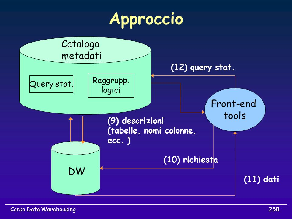 Approccio Catalogo metadati Front-end tools DW (12) query stat.