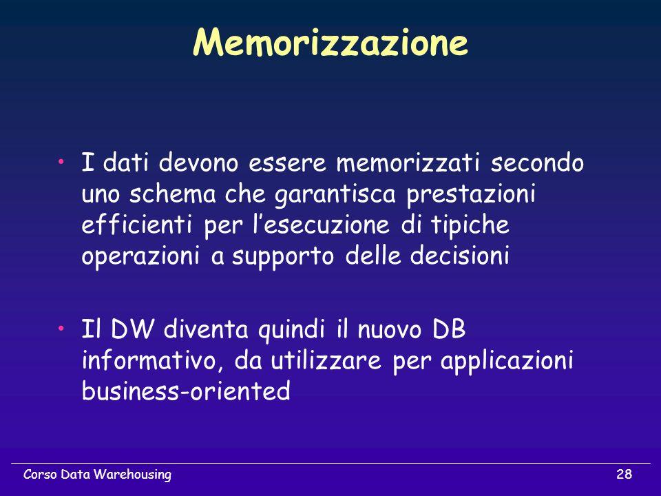 Memorizzazione