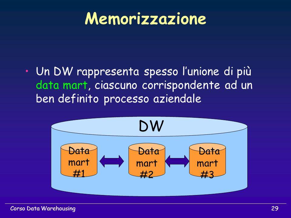 Memorizzazione Un DW rappresenta spesso l'unione di più data mart, ciascuno corrispondente ad un ben definito processo aziendale.