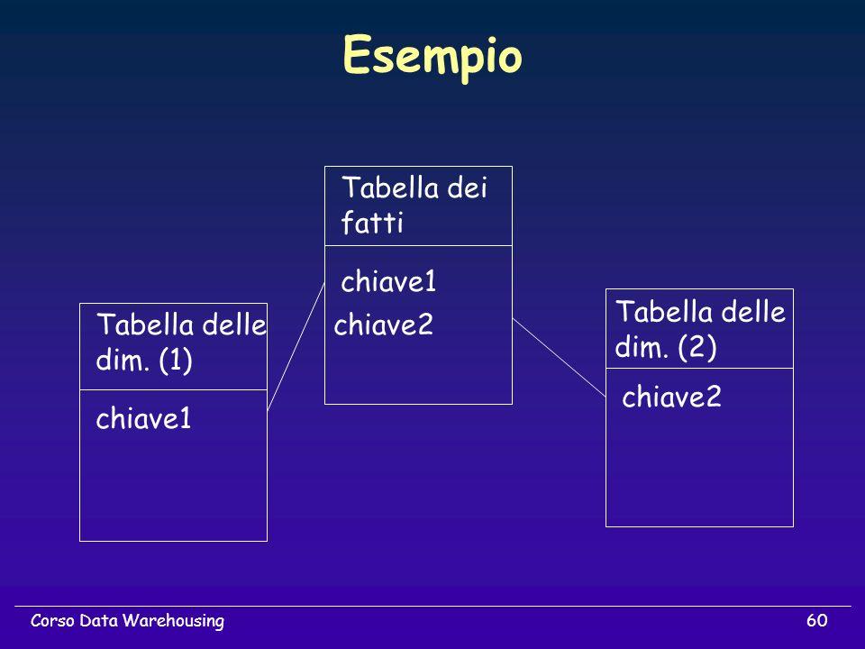 Esempio Tabella dei fatti chiave1 Tabella delle dim. (2) Tabella delle