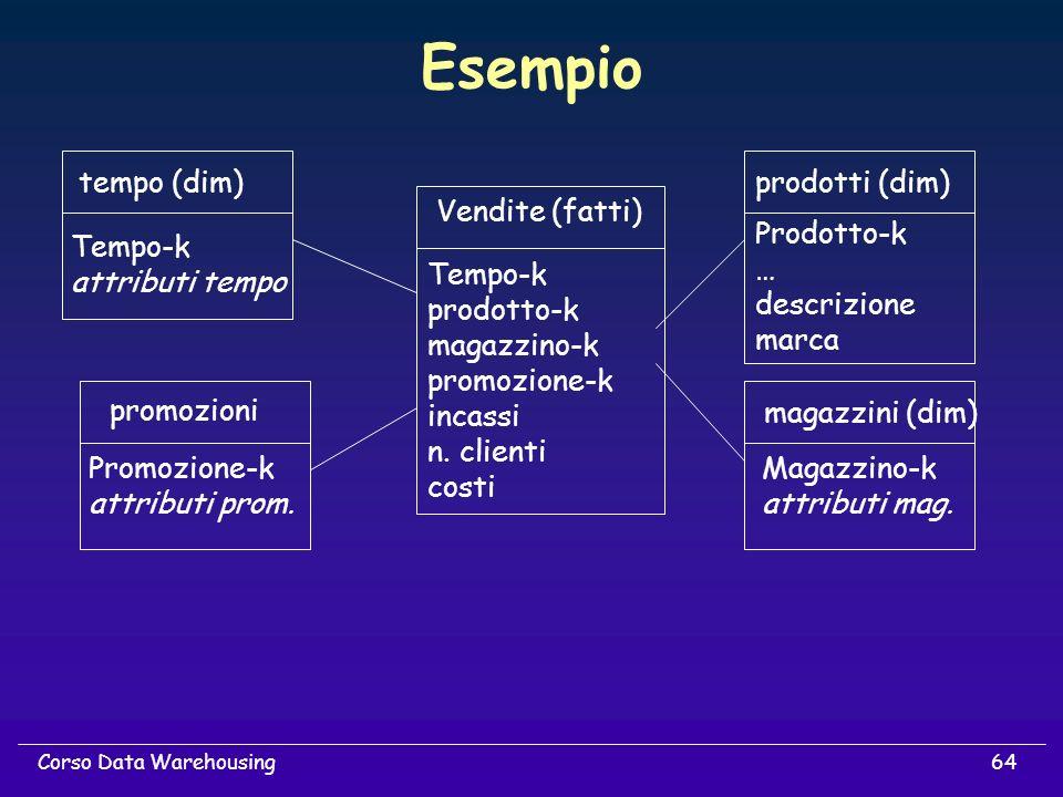 Esempio tempo (dim) prodotti (dim) Vendite (fatti) Prodotto-k …