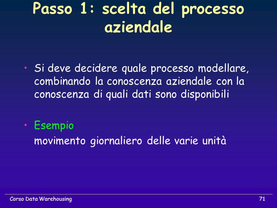 Passo 1: scelta del processo aziendale
