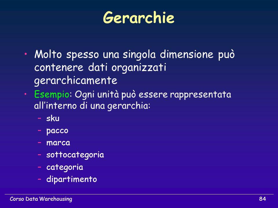 Gerarchie Molto spesso una singola dimensione può contenere dati organizzati gerarchicamente.