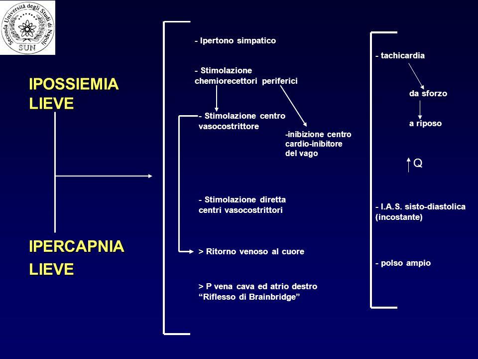IPOSSIEMIA LIEVE IPERCAPNIA LIEVE Q - Ipertono simpatico - tachicardia