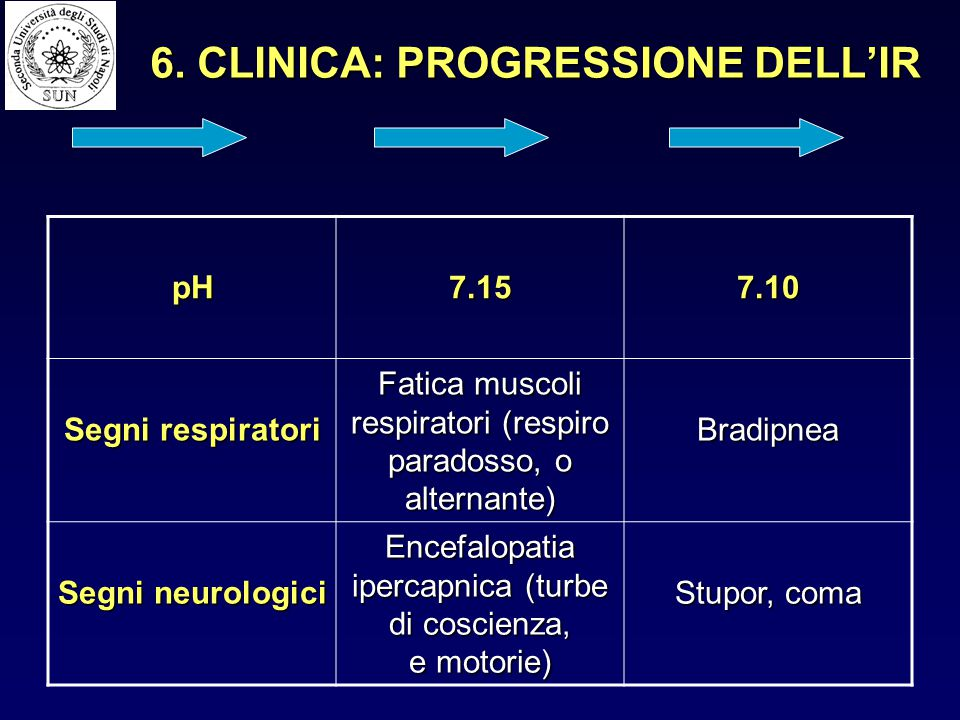 6. CLINICA: PROGRESSIONE DELL'IR