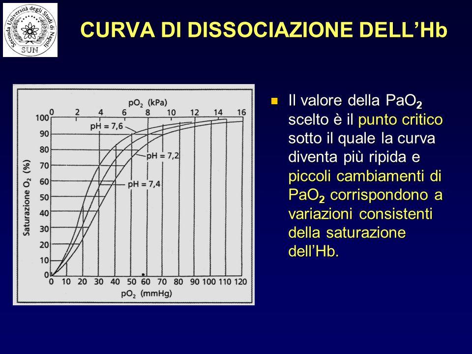 CURVA DI DISSOCIAZIONE DELL'Hb