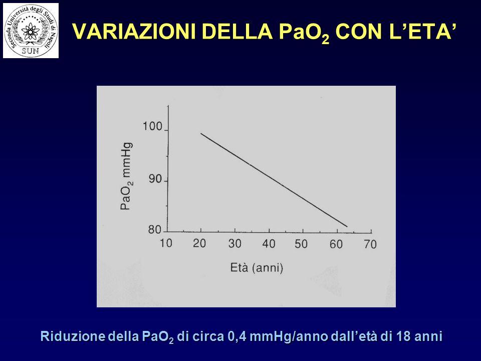 VARIAZIONI DELLA PaO2 CON L'ETA'