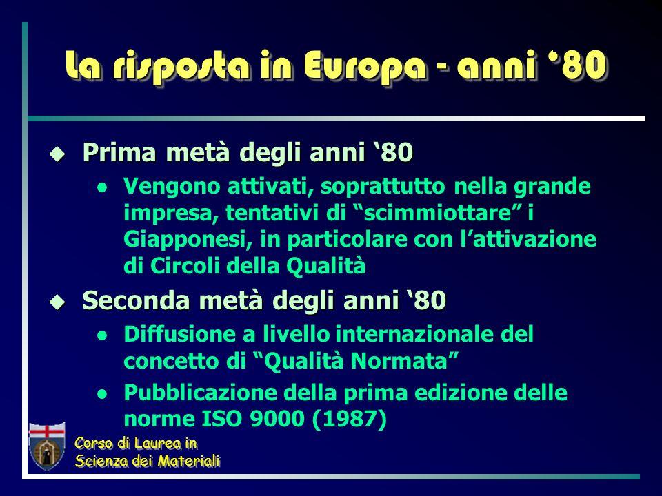 La risposta in Europa - anni '80