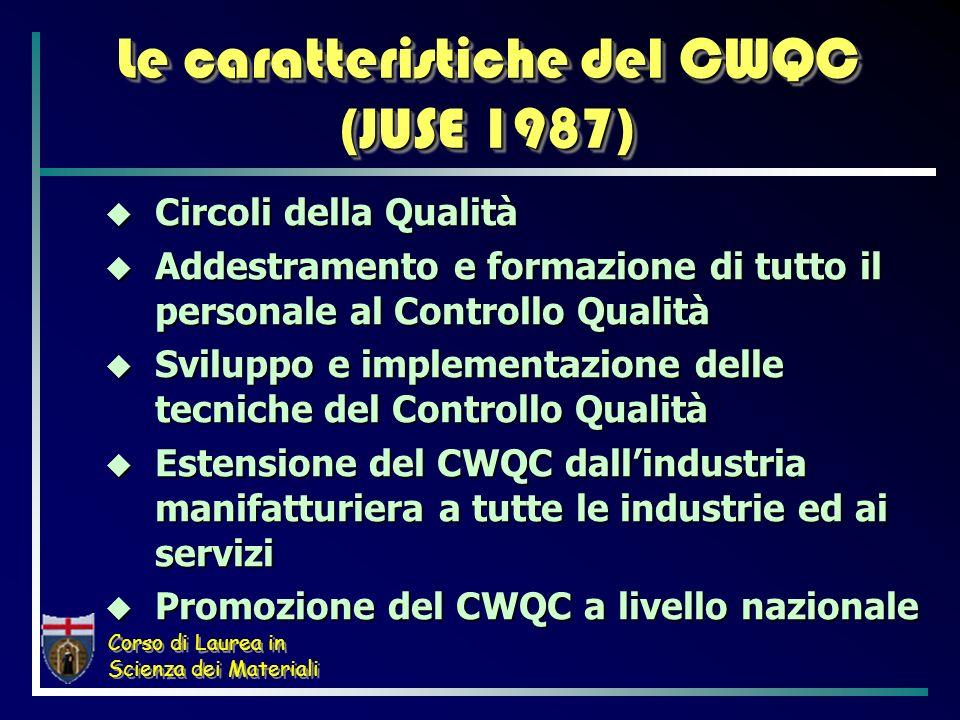 Le caratteristiche del CWQC (JUSE 1987)