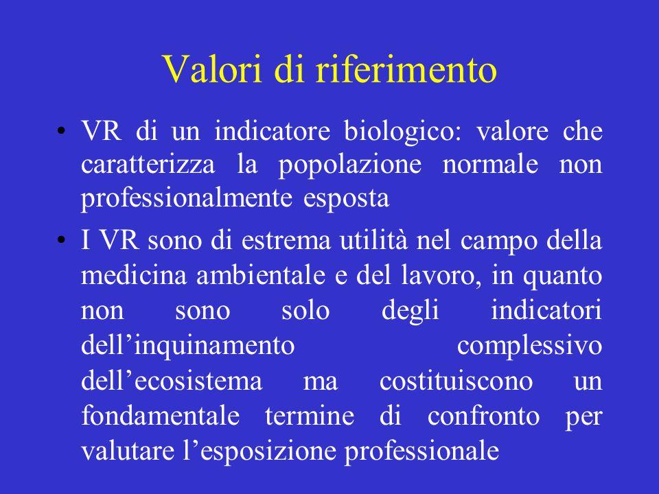 Valori di riferimento VR di un indicatore biologico: valore che caratterizza la popolazione normale non professionalmente esposta.