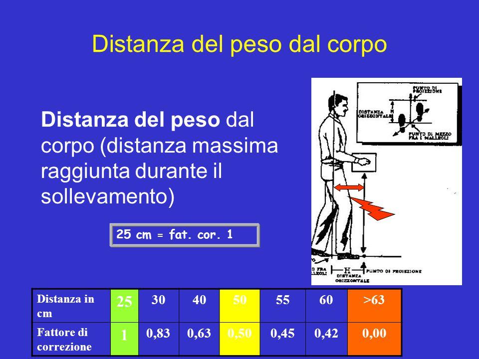 Distanza del peso dal corpo