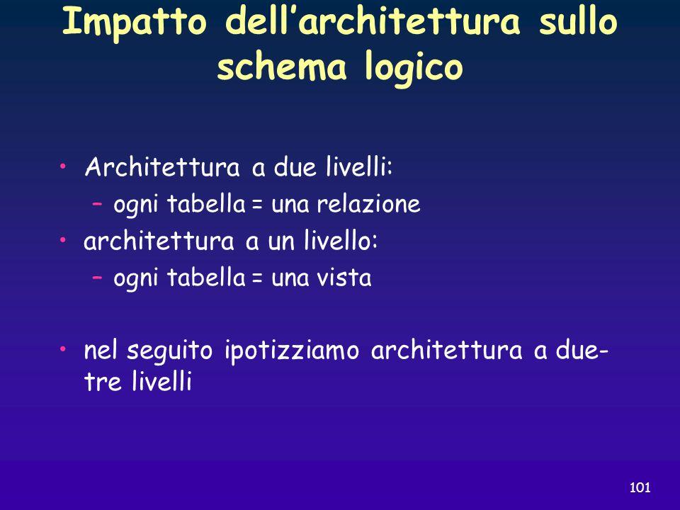 Impatto dell'architettura sullo schema logico