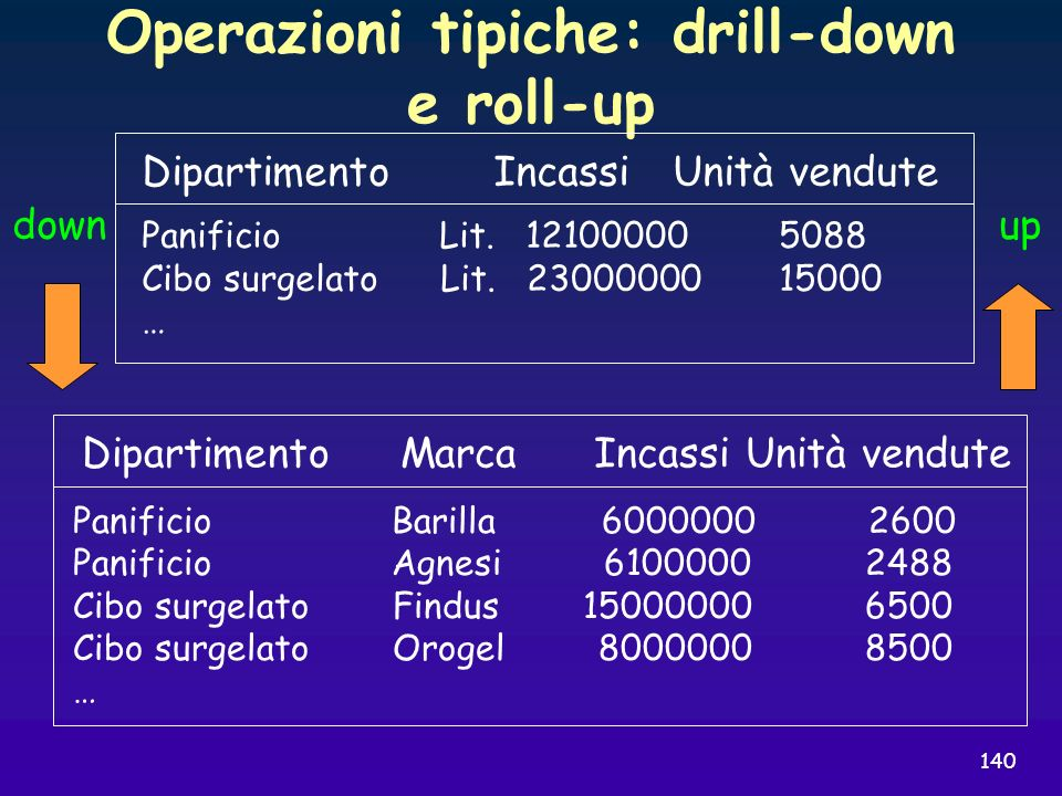 Operazioni tipiche: drill-down e roll-up