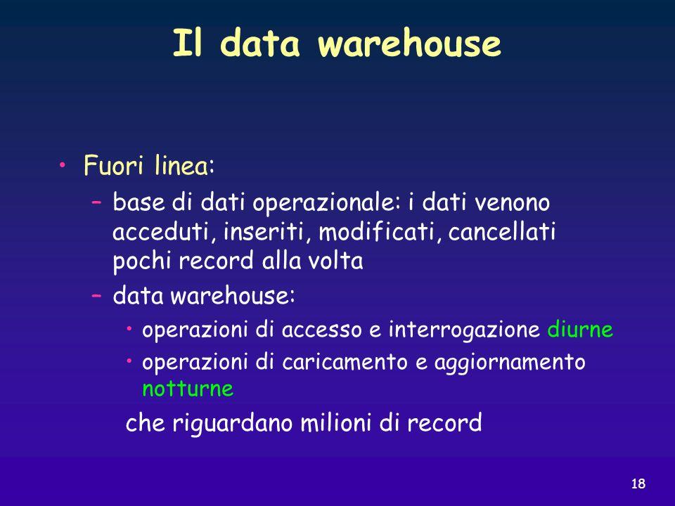 Il data warehouse Fuori linea: