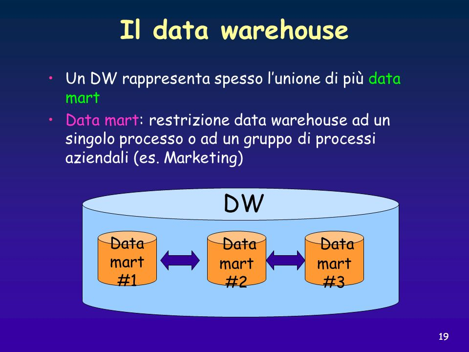 Il data warehouse DW Data Data