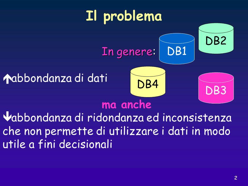 Il problema DB2 DB1 In genere: abbondanza di dati ma anche DB4