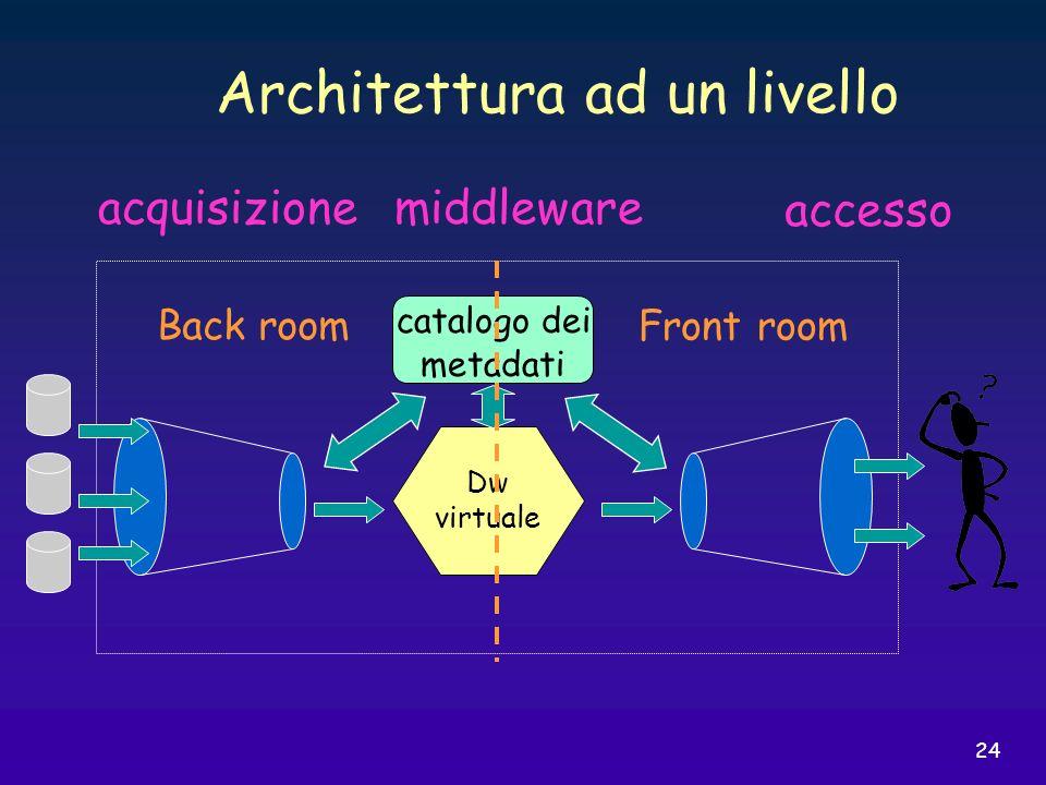 Architettura ad un livello