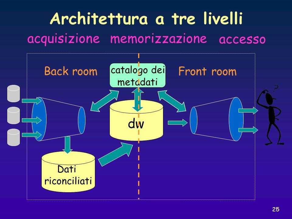 Architettura a tre livelli