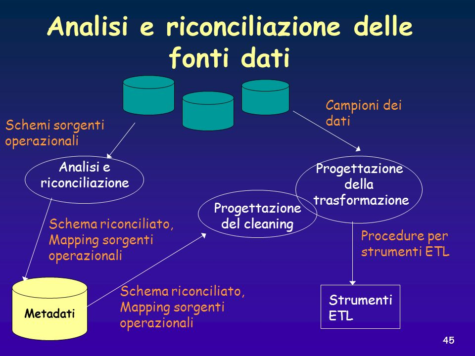 Analisi e riconciliazione delle fonti dati