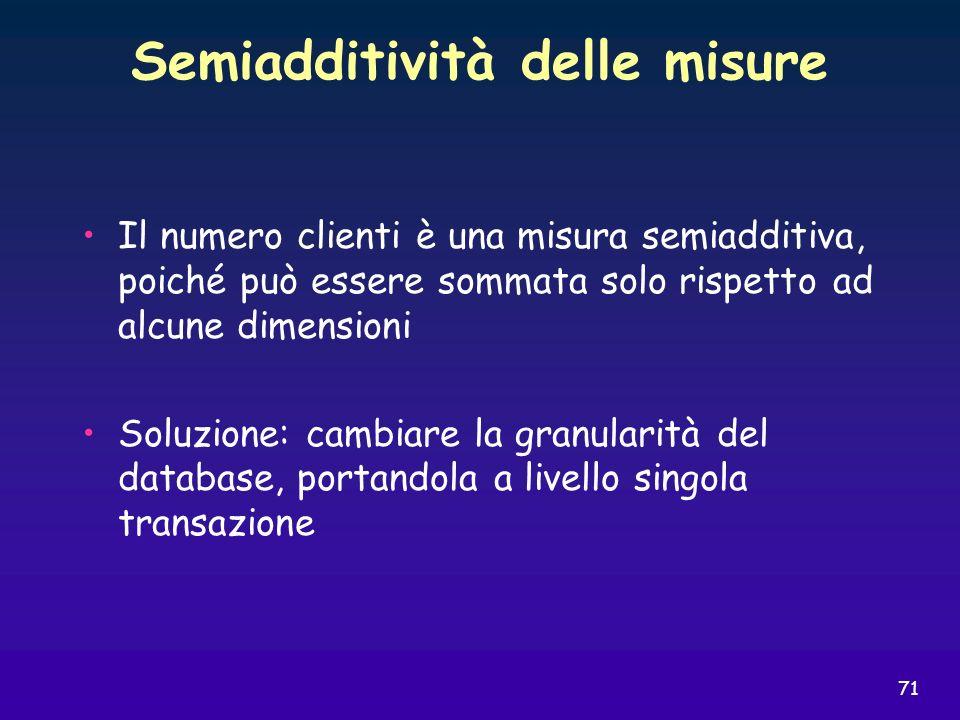 Semiadditività delle misure
