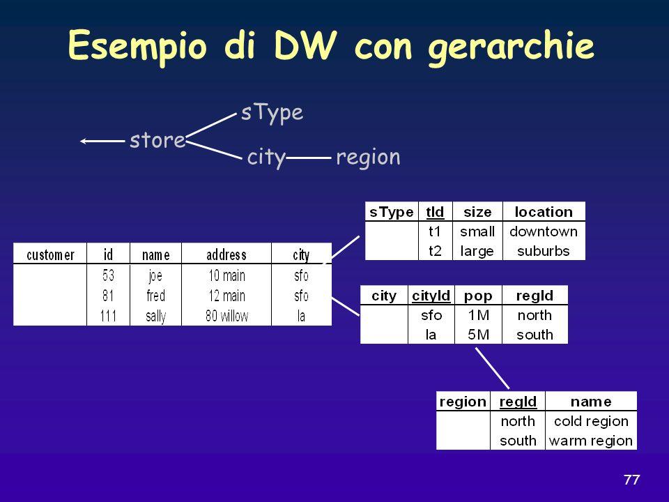 Esempio di DW con gerarchie