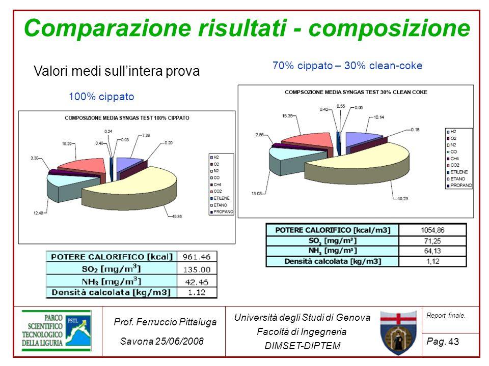 Comparazione risultati - composizione