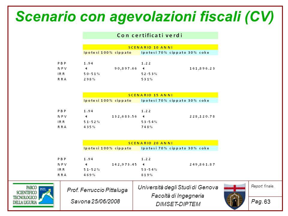 Scenario con agevolazioni fiscali (CV)