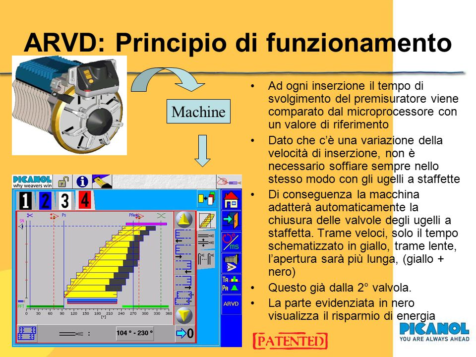 ARVD: Principio di funzionamento